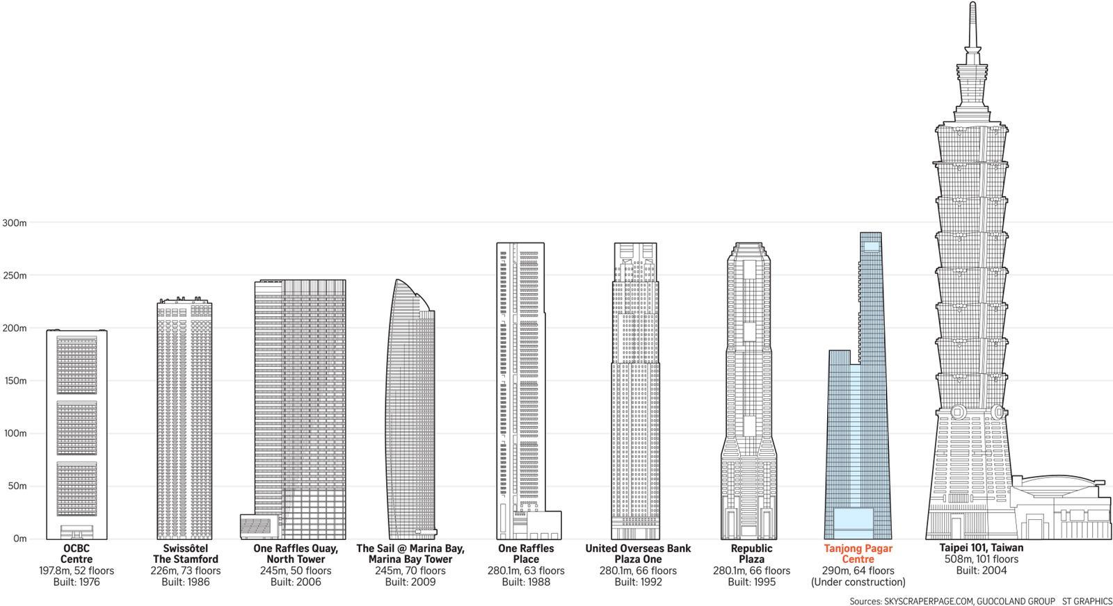 Living in Singapore's Tallest Building - Wallich Residences | Made In Sg  Property